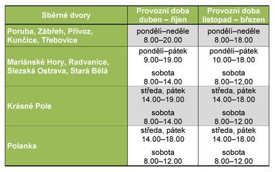 Provozní doba sběrných dvorů od 1. listopadu