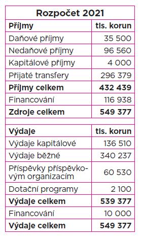 Rozpočet Poruby na rok 2021 je výrazně proinvestiční